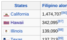 Money Transfer to Philippines: top USA states with Filipinos