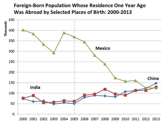 Money Transfer: USA immigration trends among new arrivals from Mexico, India, China