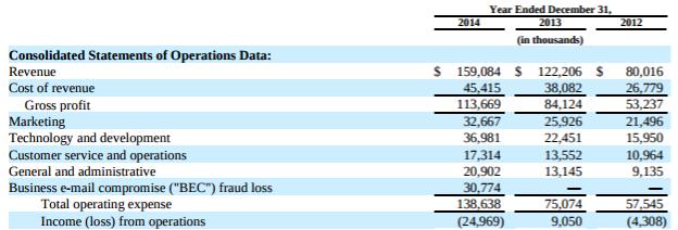 Xoom, Select Financials, 10K 2014