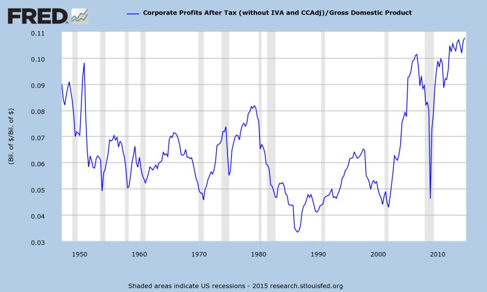 History of Economic Bubbles in USA