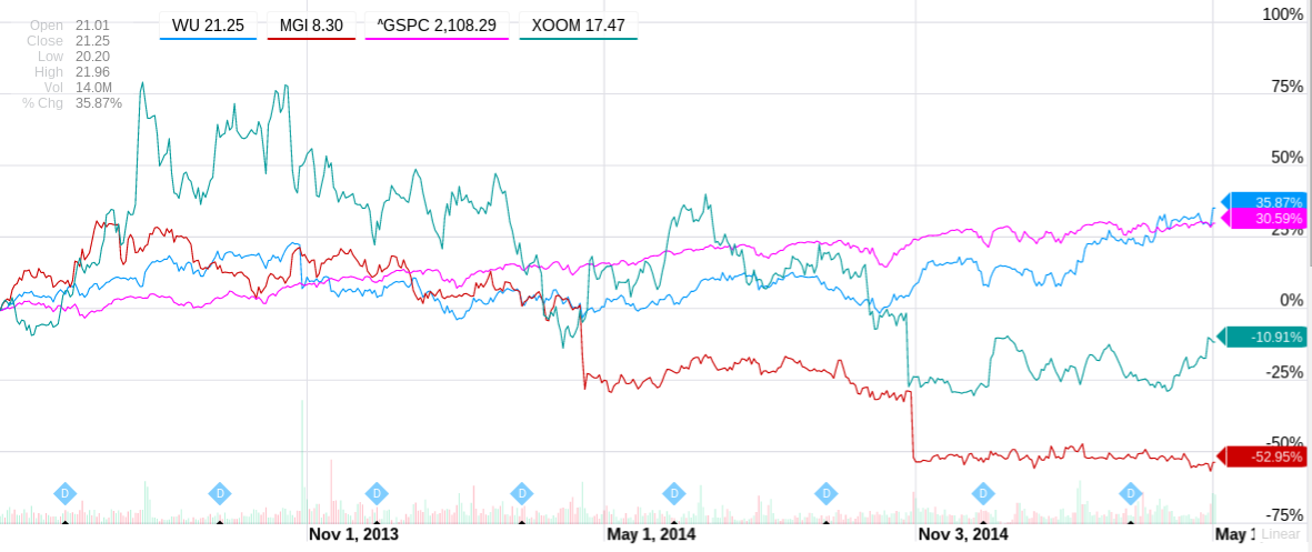 Bitcoin Money Transfer: 2-year comparison of Western Union and other stock performance vs. S&P500 index
