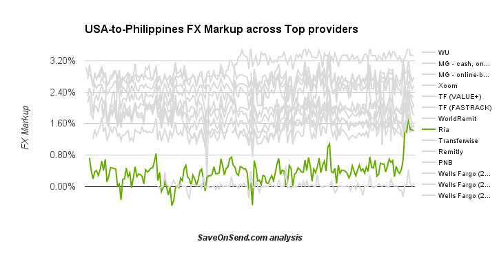 USA-to-Philippines FX Markup across providers: 2015 till August 20th
