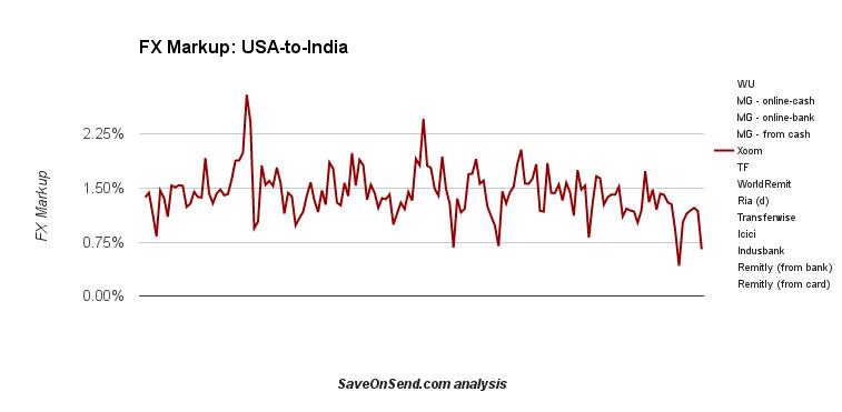 FX Markup USA-to-India: Xoom, Q4,2014-Q2,2015