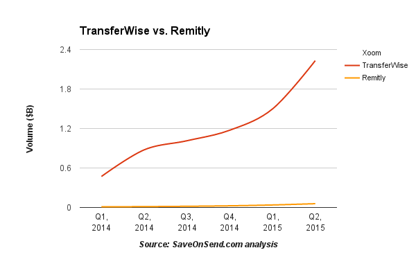 TransferWise vs. Remitly - Comparing Transfer Volumes