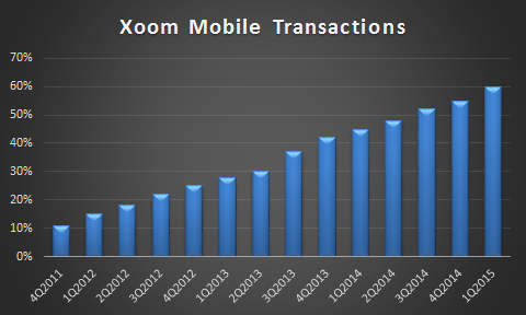 Xoom's Portion of Mobile Transactions - till Q1, 2015 (Source: Motley Fool via Xoom's financial disclosures)