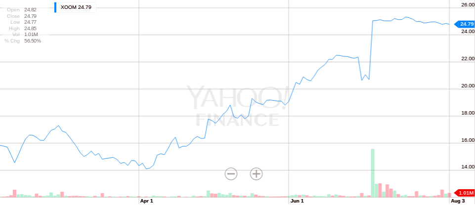 Xoom Stock Performance 3 months ending on Aug 3 2015