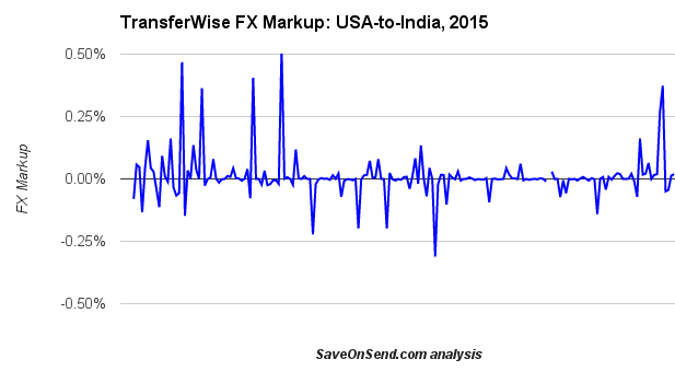 TransferWise FX Markup USA-to-India 2015 through August