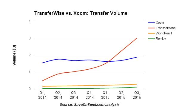 Cross-border Revenue_ Online Providers