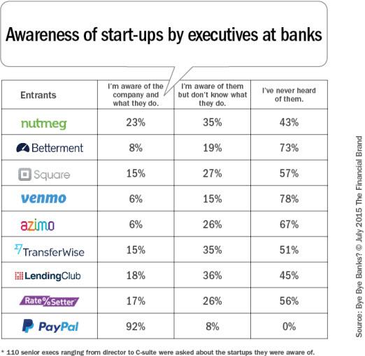 Survey of bank executives about fintech