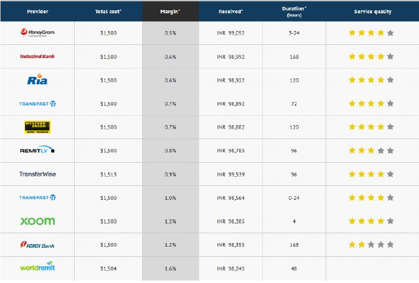 La Comparación Entre Los Proveedores De Transferencia Dinero Ee Uu A