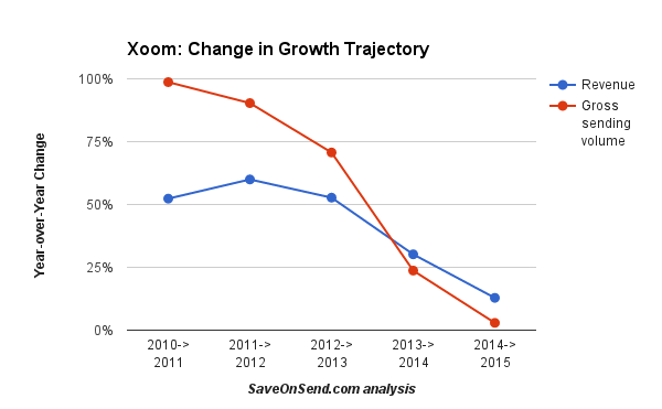 Xoom change in growth trajectory 2010-2015 Annually