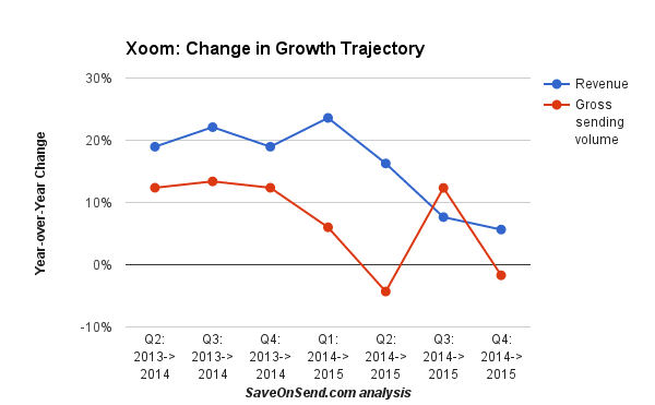 Xoom change in growth trajectory 2014-2015 Quarterly