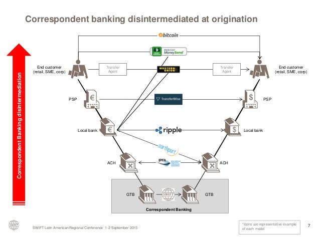 Does Bitcoin/Blockchain make sense for international money