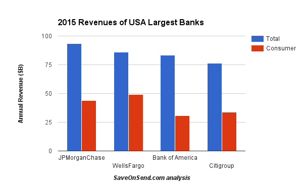 2015 Revenue of USA largest banks - Total and Consumer only