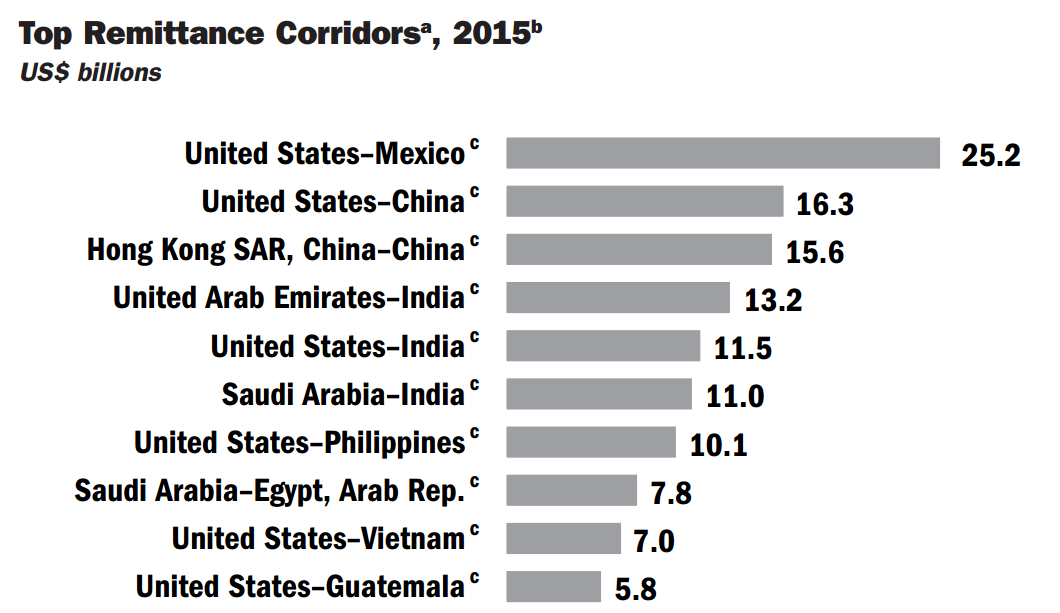 Top 10 Remittance Corridors 2015