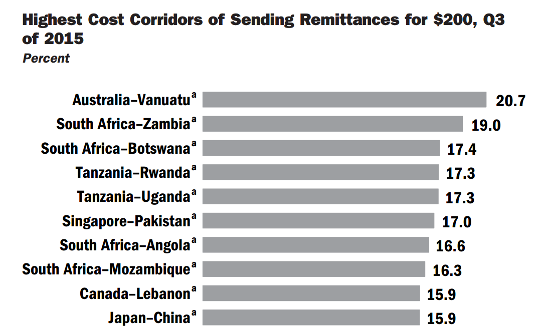 Most expensive remittance corridors 2015