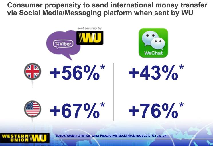 Western Union WeChat Viber