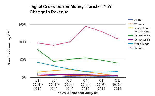 digital-remittance-providers-yoy-revenue-growth-2016-q2