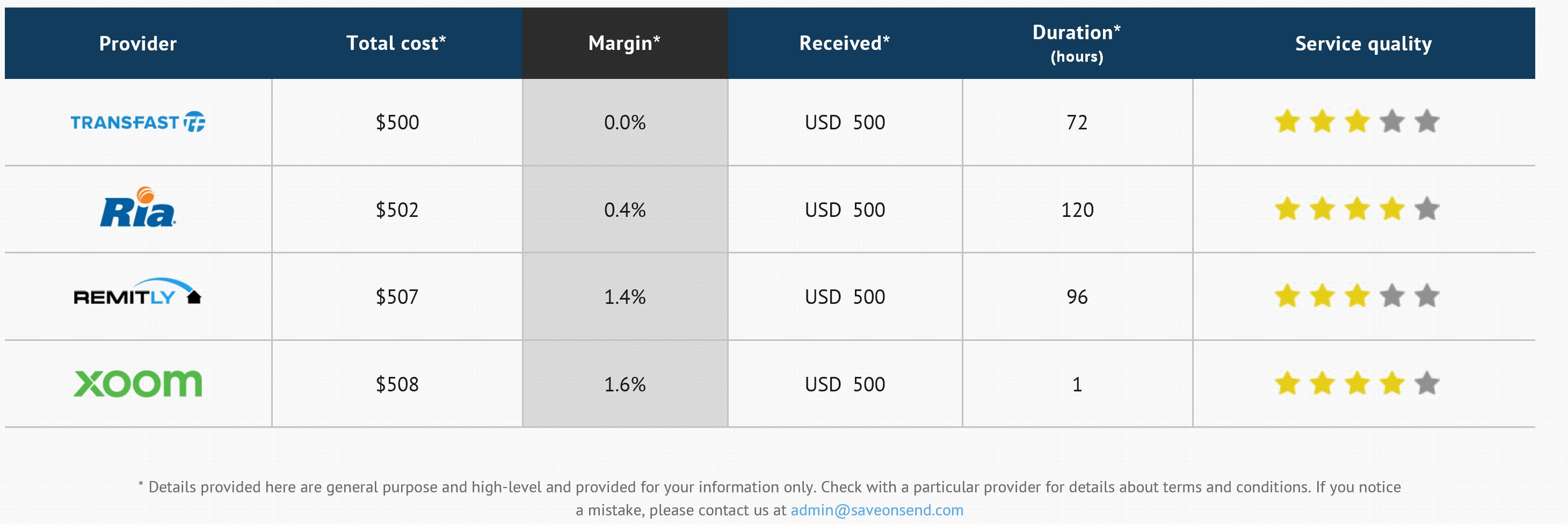 Comparison Of Providers Usa To Philippines 500 Usd