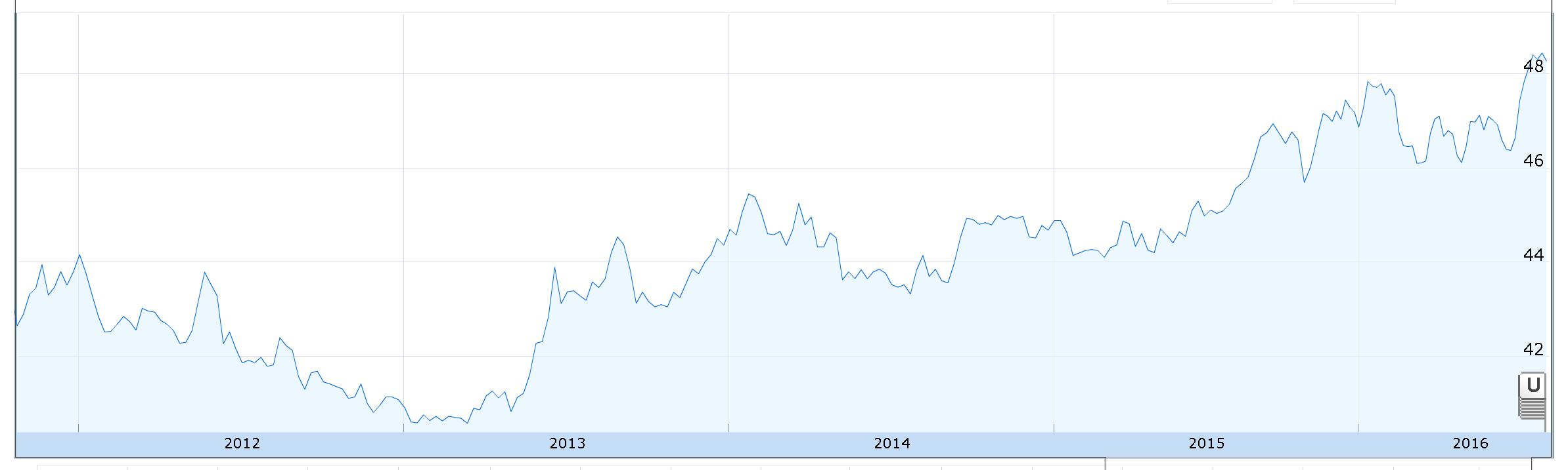 Forex rate usd to php