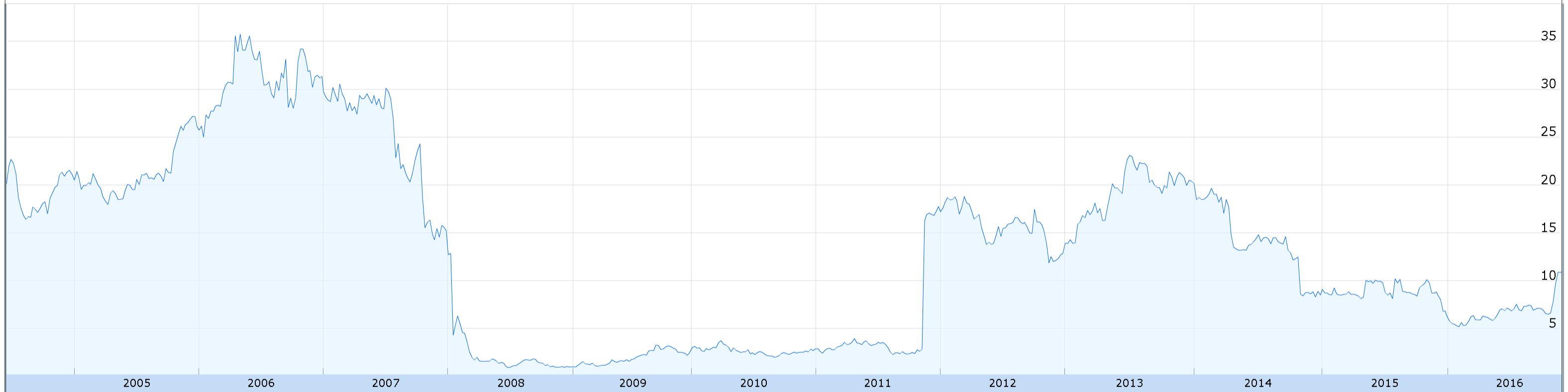 mg-stock-performance-since-ipo