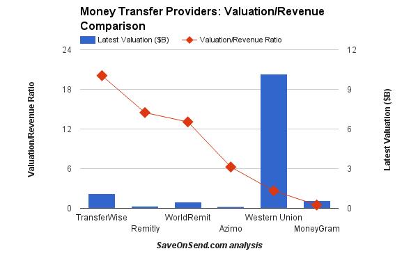 money-transfer-providers-valuationrevenue-comparison-nov-30-2016