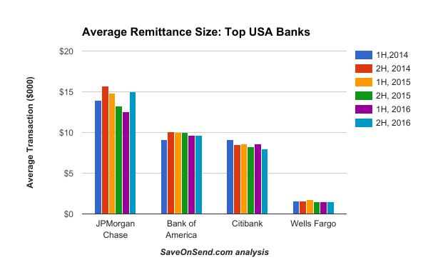 Average Transaction Size - USA Outbound Remittances by top banks 2014-2016