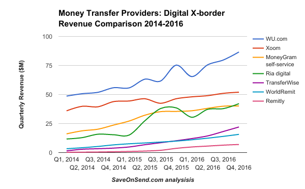 Money Transfer Providers Digital X-border Revenue Comparison 2014-2016 Q4