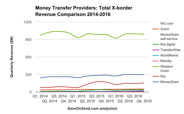 Money Transfer Providers Total X-border Revenue Comparison 2014-2016 Q4