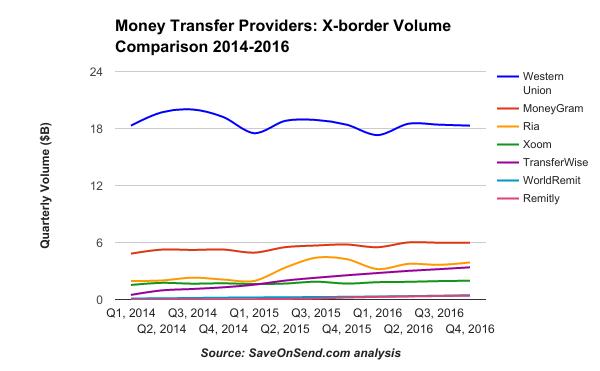Money Transfer Providers X-border Volume Comparison 2014-2016 Q4