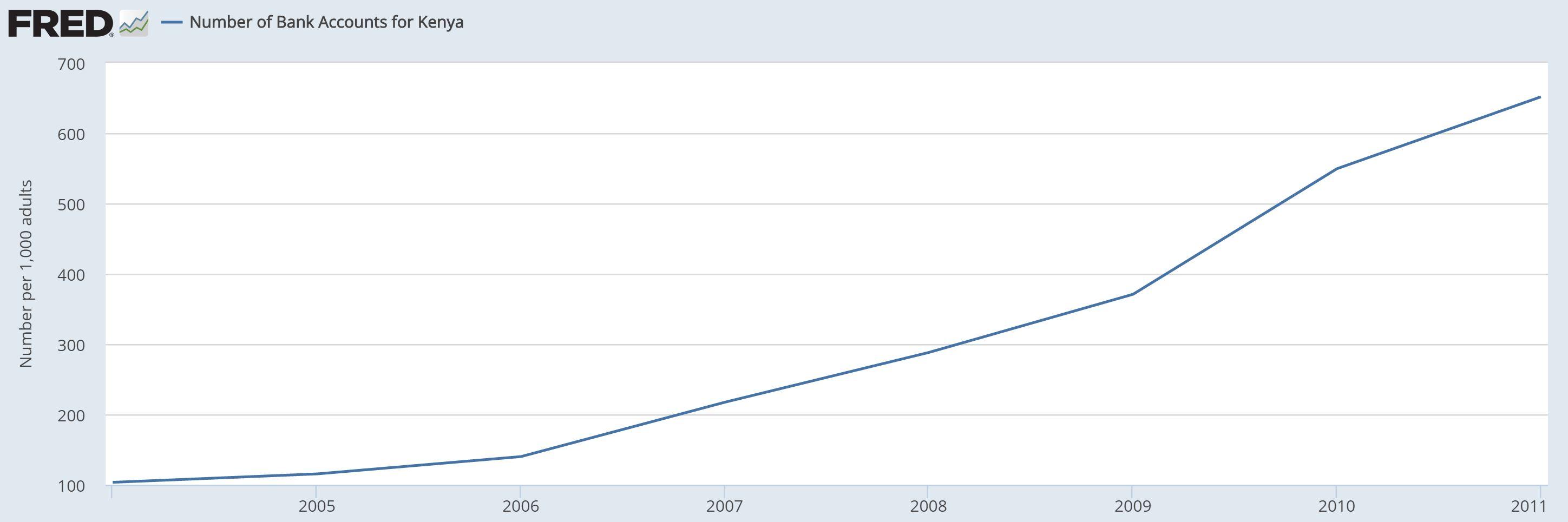 Penetration of bank accounts in Kenya 2005-2011