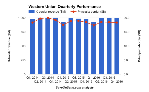 Western Union Performance 2014-2016