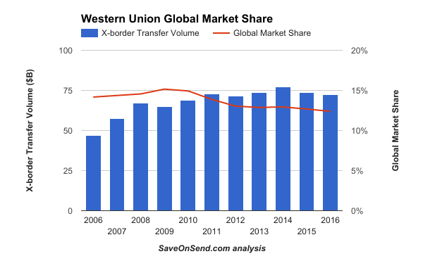 Western Union Revenue and Market Share 2006-2016