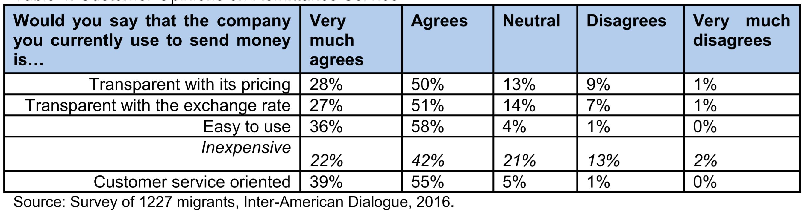 Inter-American Dialogue Survey - Feedback 2016