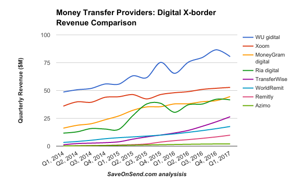 Money Transfer Providers Digital X-border Revenue Comparison 2014-Q1 2017