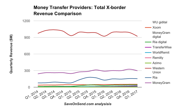 Money Transfer Providers Total X-border Revenue Comparison 2014-2017 Q1