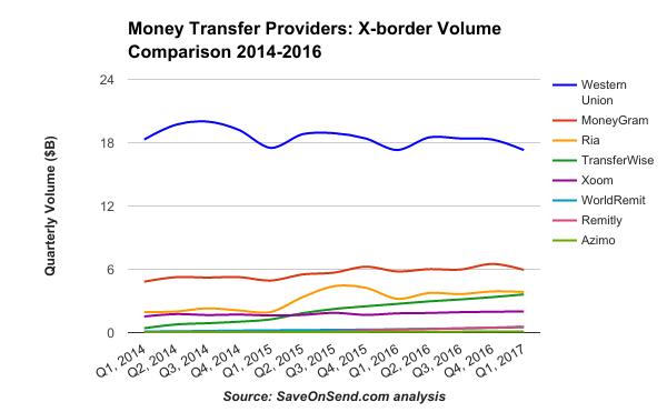 Money Transfer Providers X-border Volume Comparison 2014-2017 Q1