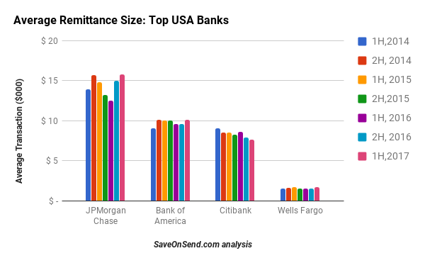 Average Transaction Size - USA Outbound Remittances by top banks 2014-2017 1H