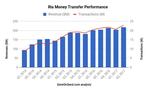 Ria Money Transfer Performance 2014 - 2017 Q2