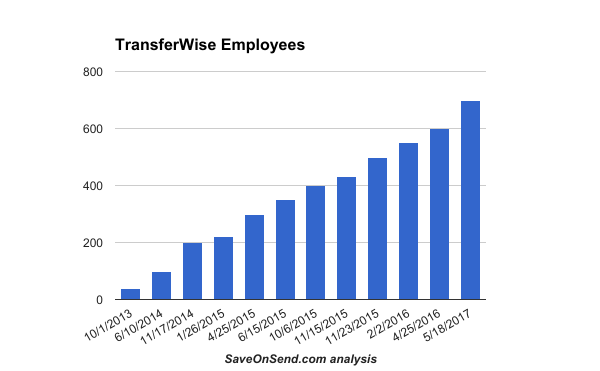 TransferWise Employees till May 2017