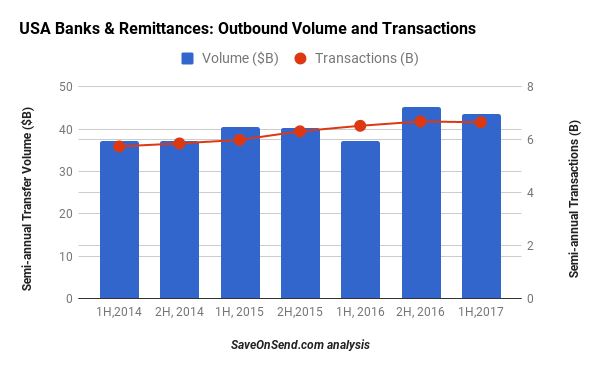 USA Outbound Remittances by Banks - Volume and Transactions 2014-2017 1H