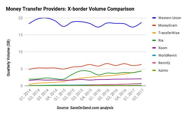 Money Transfer Providers X-border Volume Comparison 2014-2017 Q2