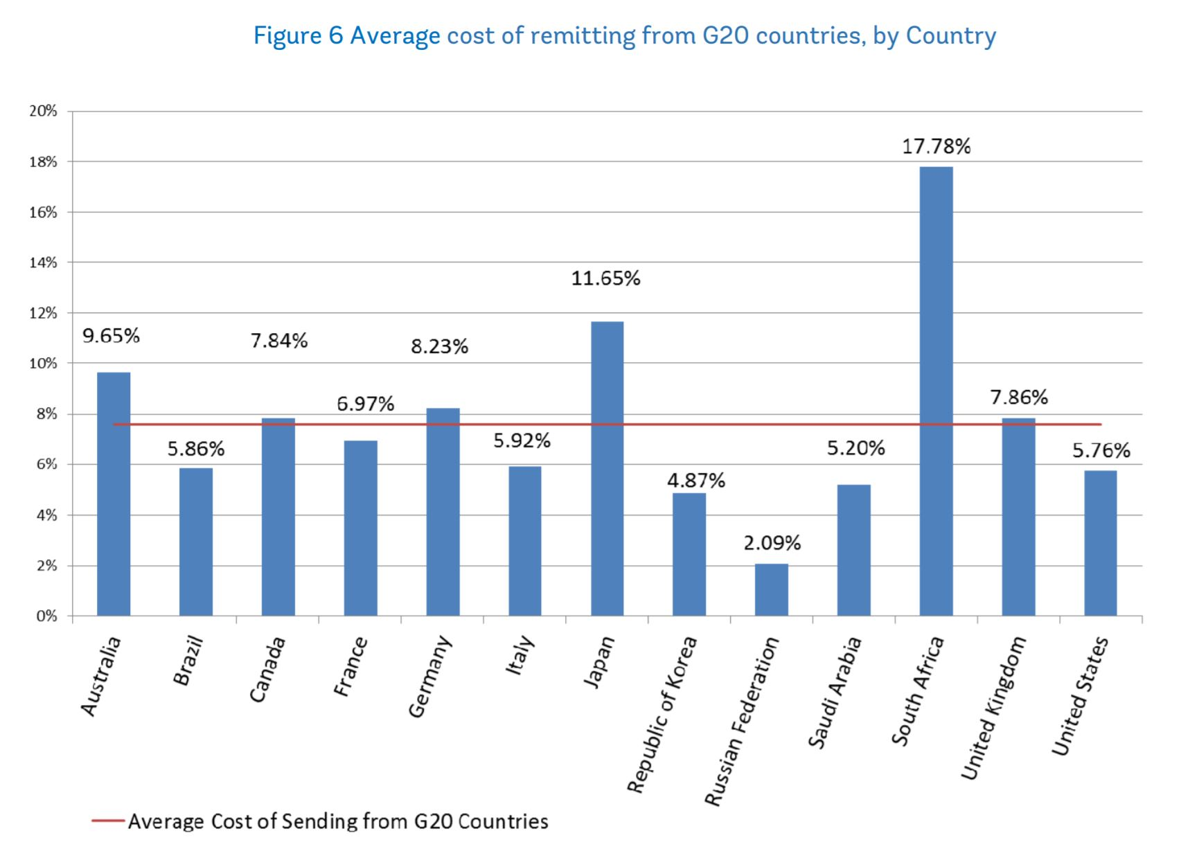 Remittances prices across outbound countries March 2017
