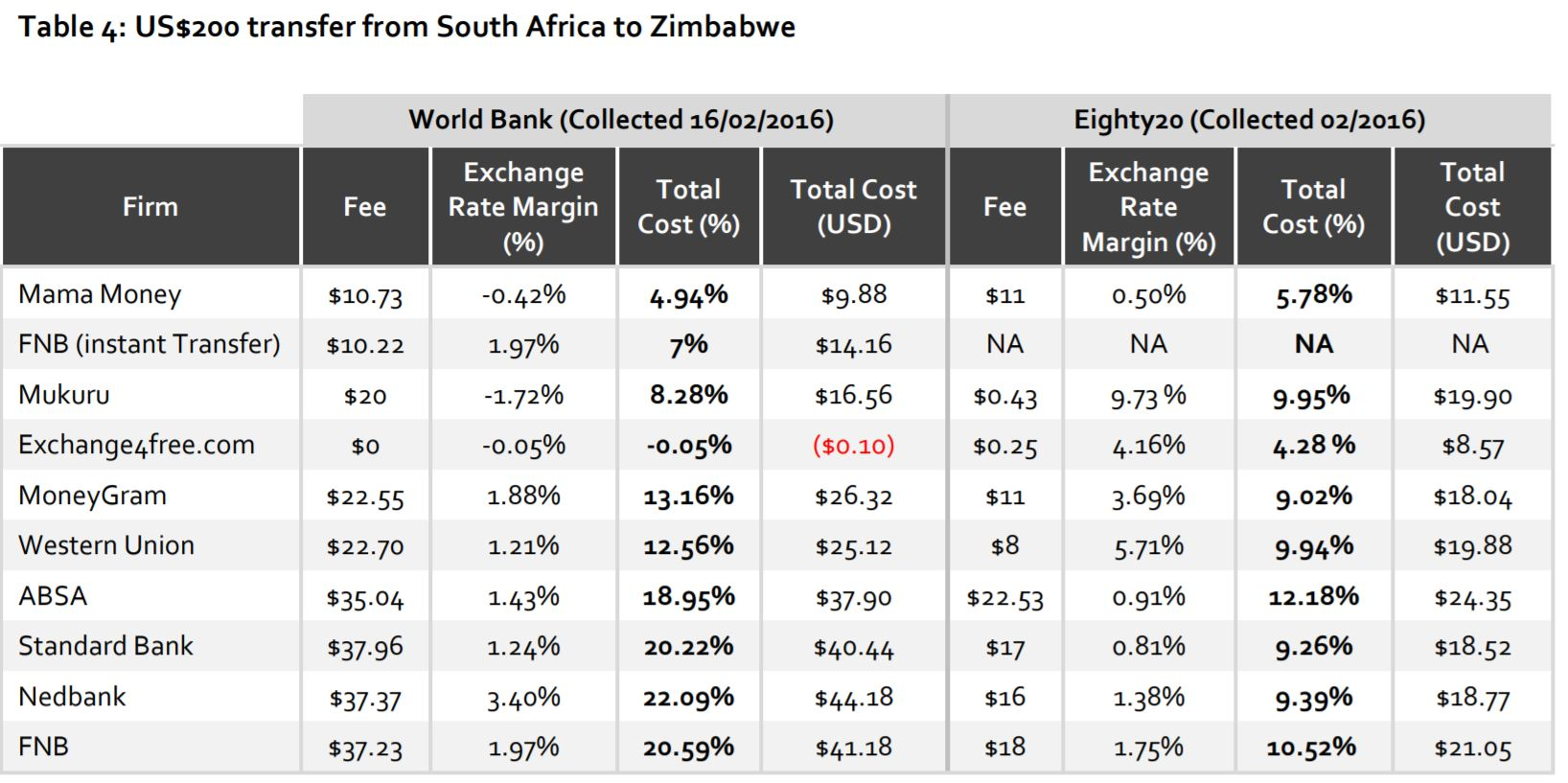 South Africa to Zimbabwe $200 WB data vs. Independent