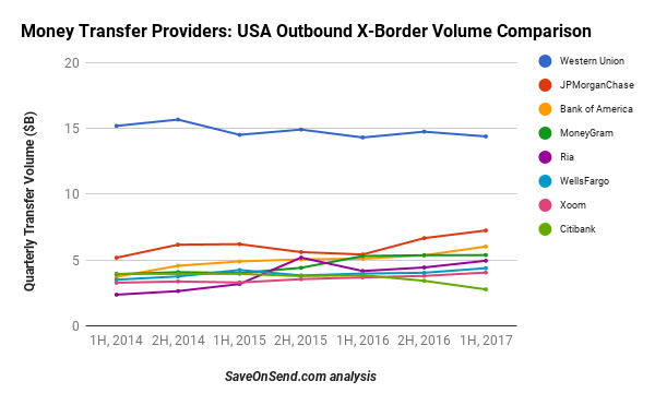 Largest USA outbound remittance providers including banks 2014-2017 1H