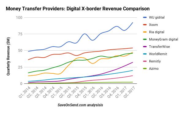 Money Transfer Providers Digital X-border Revenue Comparison 2014-2017 Q2