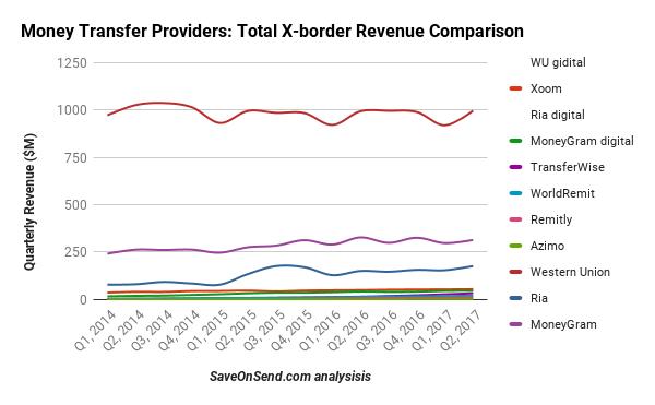 Money Transfer Providers Total X-border Revenue Comparison 2014-2017 Q2
