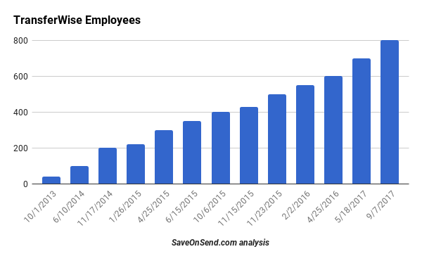 TransferWise Employees till Sep 2017