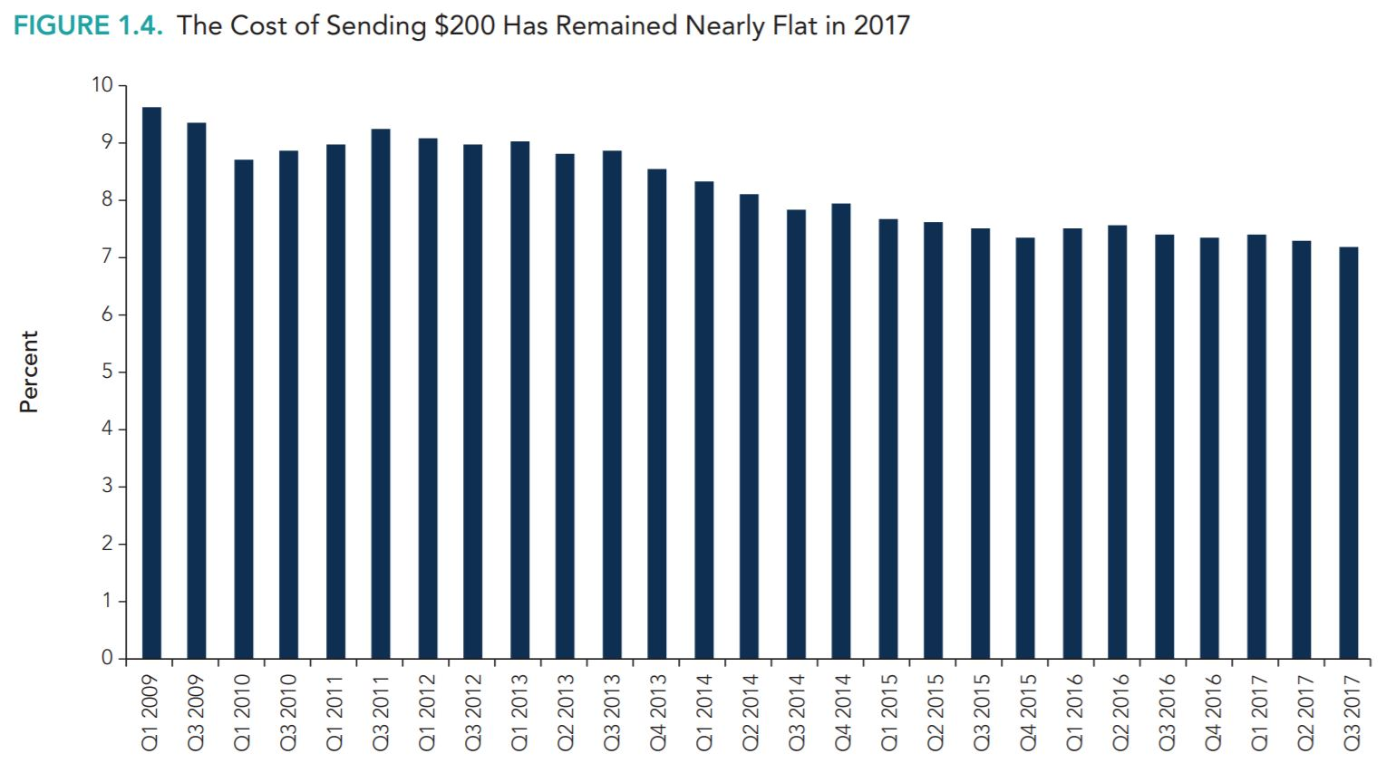 WorldBank Cost of Sending $200 till Q2 2017