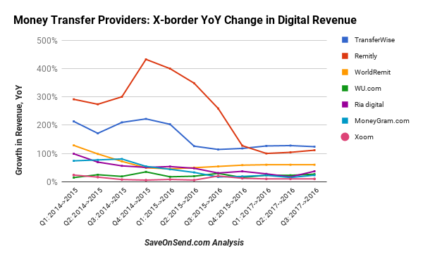 Digital remittance providers YoY Revenue Growth 2015-2017Q3